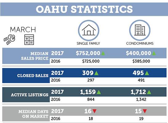 ハワイ 不動産マーケット 統計