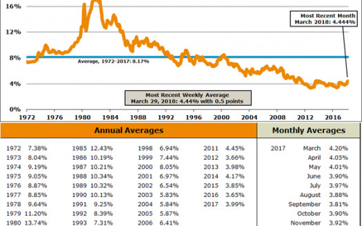 アメリカ 30年固定ローン金利の推移
