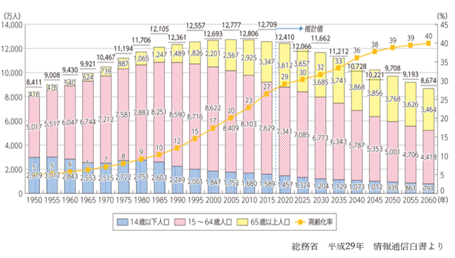 日本 労働人口